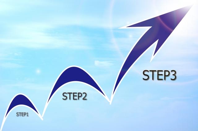 DRMの3つのステップ